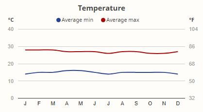 Teploty v národním parku Kibale v průběhu roku