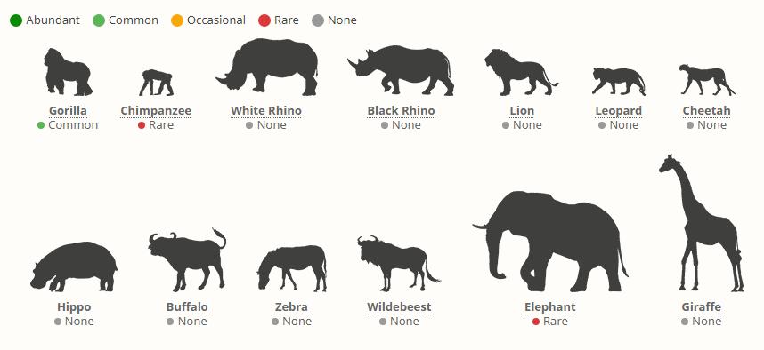 Národní park Bwindi - výskyt zvěře