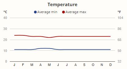 Teploty v národním parku Bwindi v průběhu roku