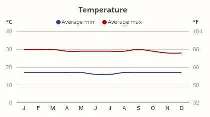 Teploty národní park Queen Elizabeth
