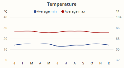 Teploty v národním parku Lake Mburo v průběhu roku