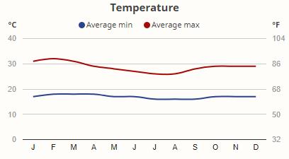 Teploty v národním parku Kidepo Valley v průběhu roku