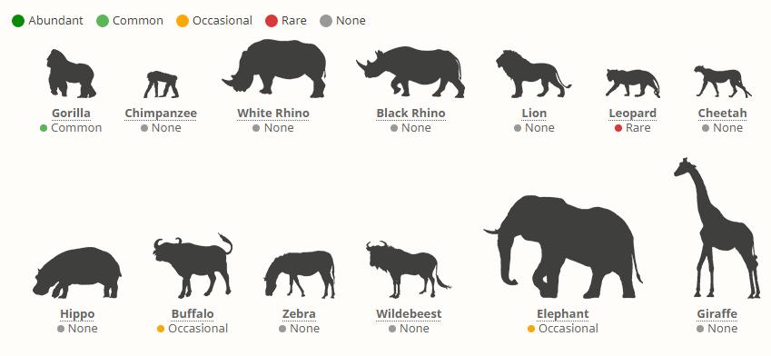 Národní park Mgahinga - výskyt zvířat