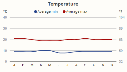Teploty v národním parku Mgahinga v průběhu roku